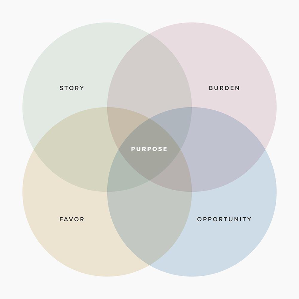 Purpose and Pruning Diagram